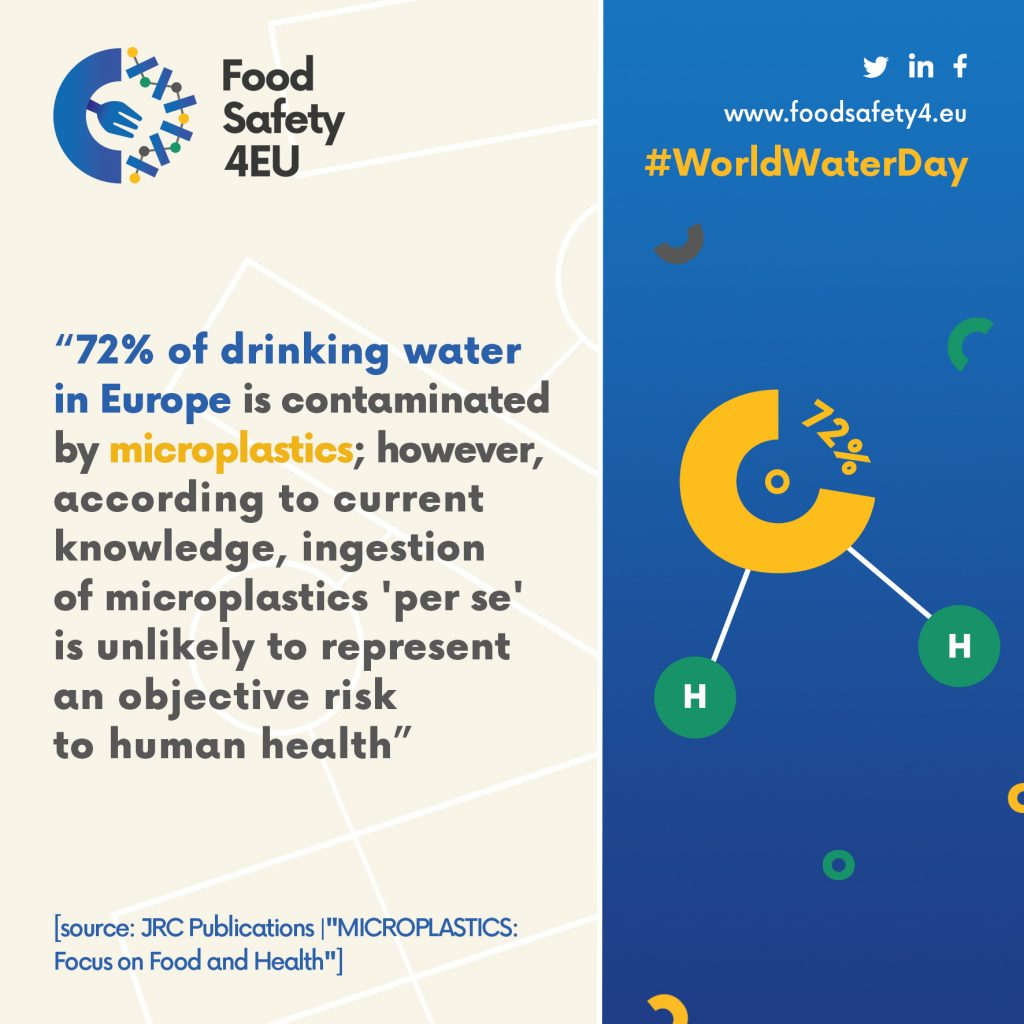 Card produced by the FooodSafety4EU project to celebrate the #WorldWaterDay on 22.03.21